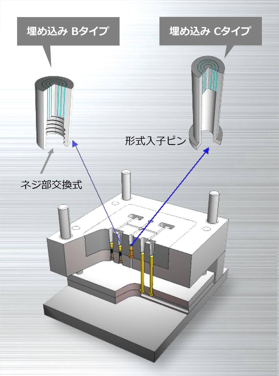 フィルターピン 金型ガス抜き使用例