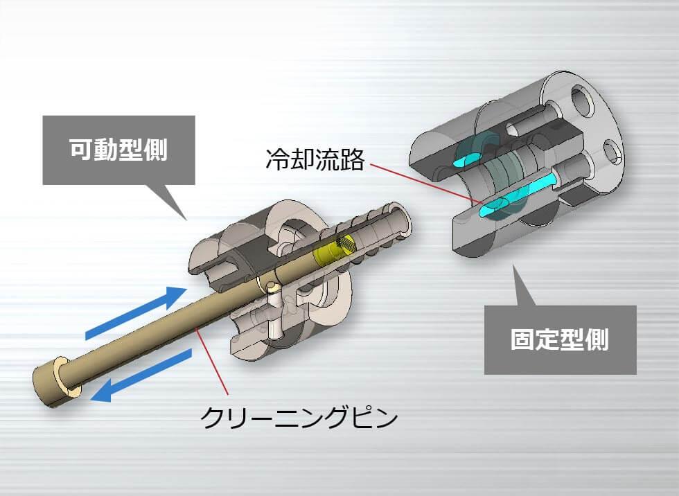 ダイカスト鋳造用チルベント イメージ図